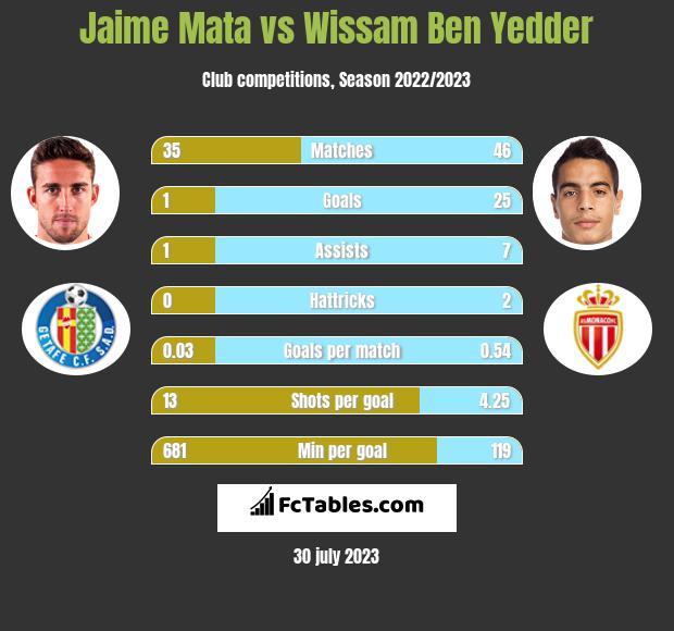 Jaime Mata vs Wissam Ben Yedder h2h player stats
