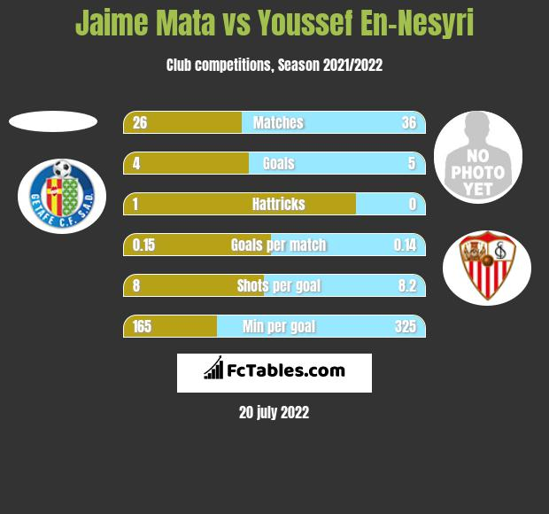 Jaime Mata vs Youssef En-Nesyri h2h player stats