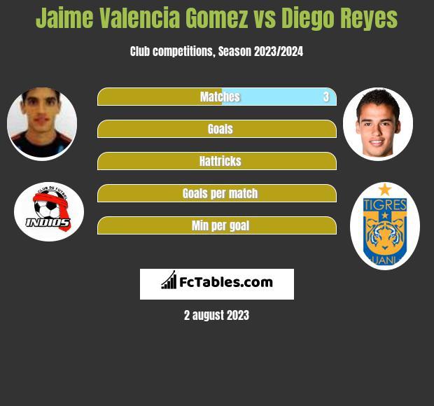 Jaime Valencia Gomez vs Diego Reyes infographic