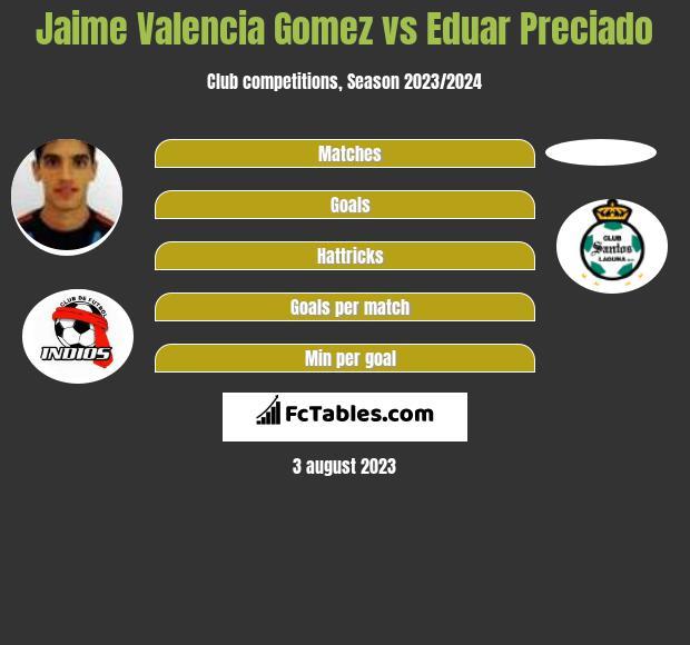 Jaime Valencia Gomez vs Eduar Preciado infographic
