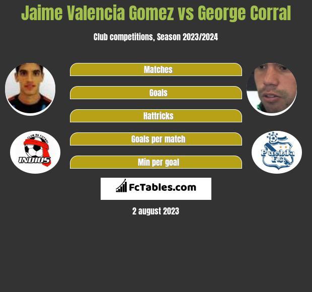 Jaime Valencia Gomez vs George Corral infographic