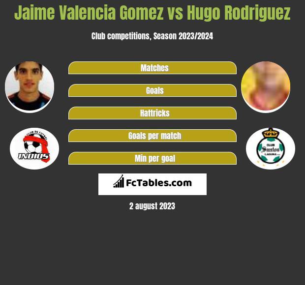 Jaime Valencia Gomez vs Hugo Rodriguez infographic