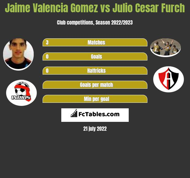 Jaime Valencia Gomez vs Julio Cesar Furch infographic