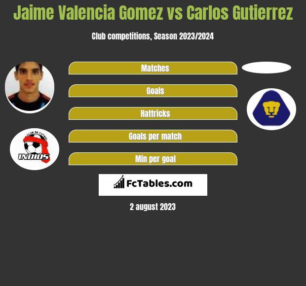 Jaime Valencia Gomez vs Carlos Gutierrez infographic