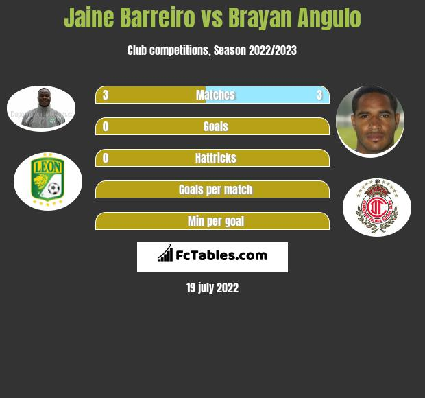 Jaine Barreiro vs Brayan Angulo infographic