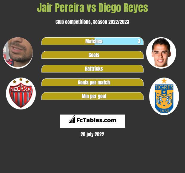 Jair Pereira vs Diego Reyes infographic