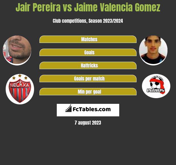 Jair Pereira vs Jaime Valencia Gomez infographic