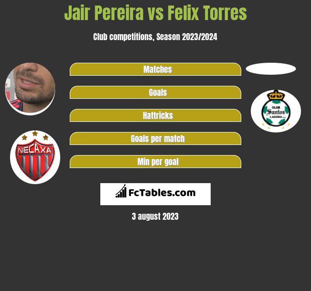 Jair Pereira vs Felix Torres infographic