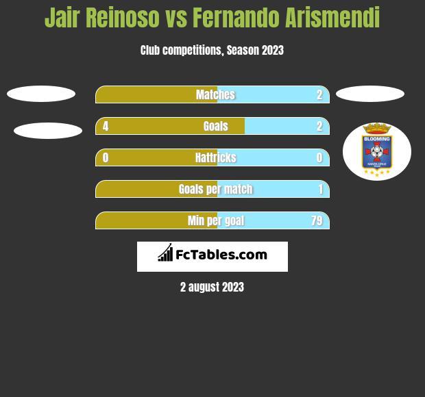 Jair Reinoso vs Fernando Arismendi h2h player stats