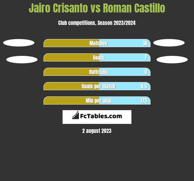 Jairo Crisanto vs Roman Castillo h2h player stats
