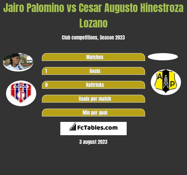 Jairo Palomino vs Cesar Augusto Hinestroza Lozano h2h player stats