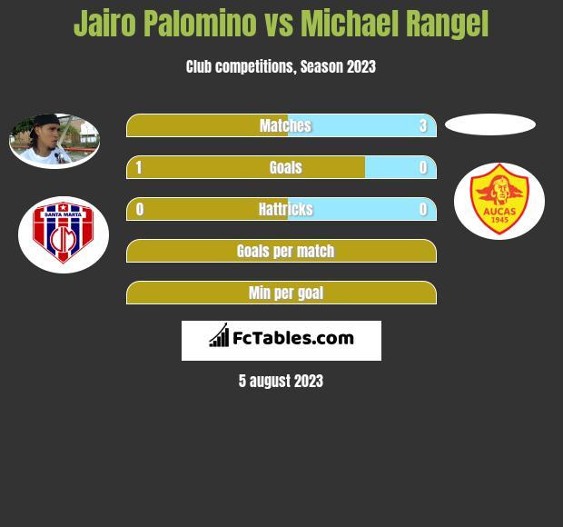 Jairo Palomino vs Michael Rangel h2h player stats