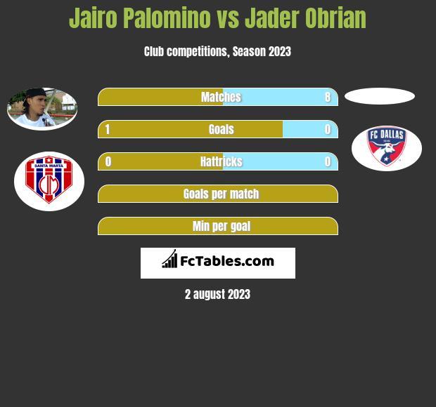 Jairo Palomino vs Jader Obrian h2h player stats