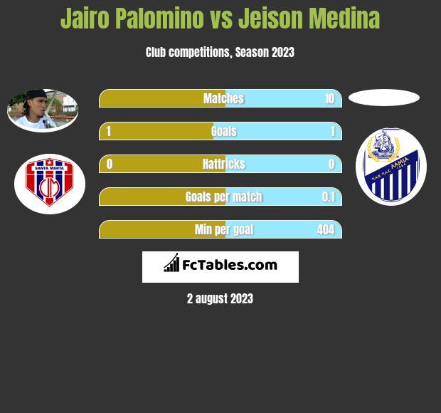 Jairo Palomino vs Jeison Medina h2h player stats