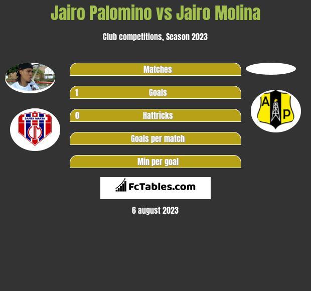 Jairo Palomino vs Jairo Molina h2h player stats