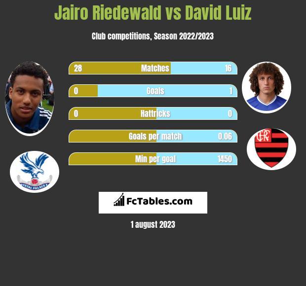 Jairo Riedewald vs David Luiz infographic