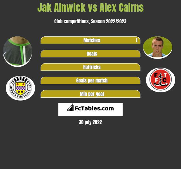 Jak Alnwick infographic statistics for Fleetwood