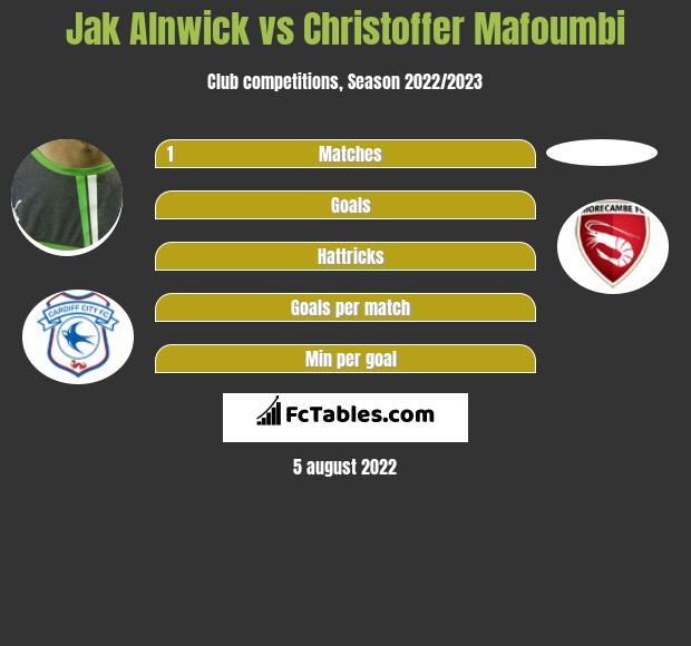 Jak Alnwick infographic statistics for Blackpool