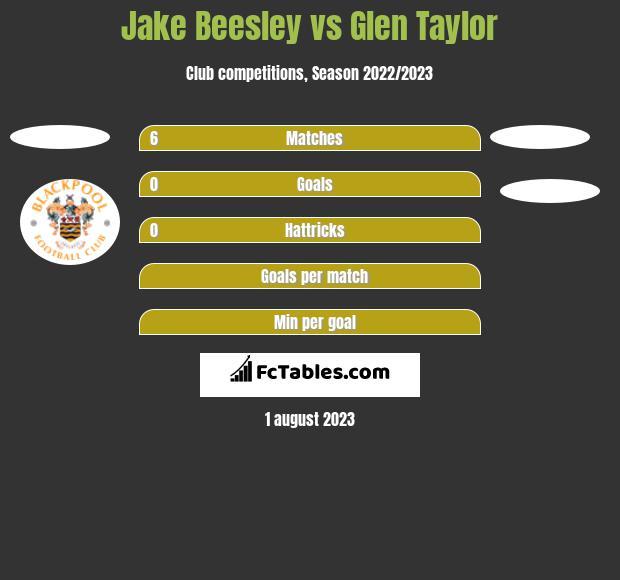 Jake Beesley vs Glen Taylor h2h player stats