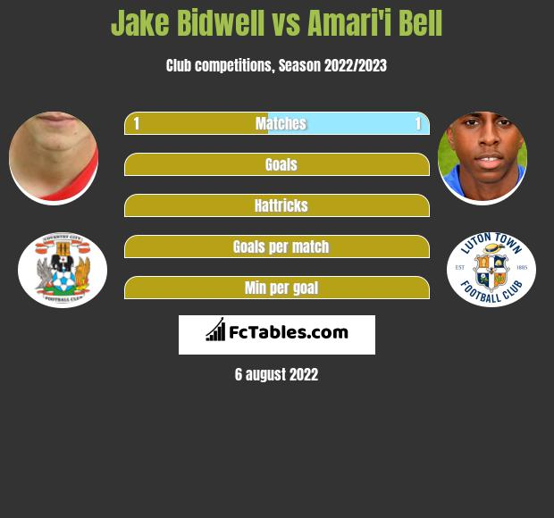 Jake Bidwell infographic statistics for Blackburn Rovers