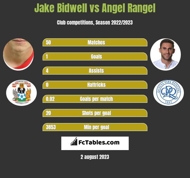 Jake Bidwell vs Angel Rangel infographic