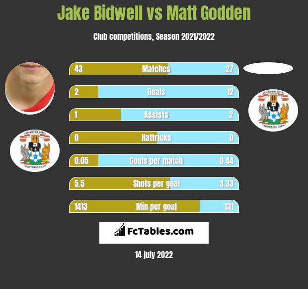 Jake Bidwell vs Matt Godden infographic