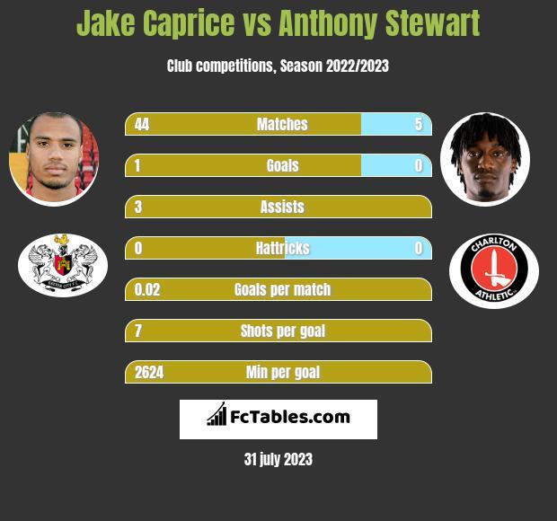 Jake Caprice vs Anthony Stewart infographic