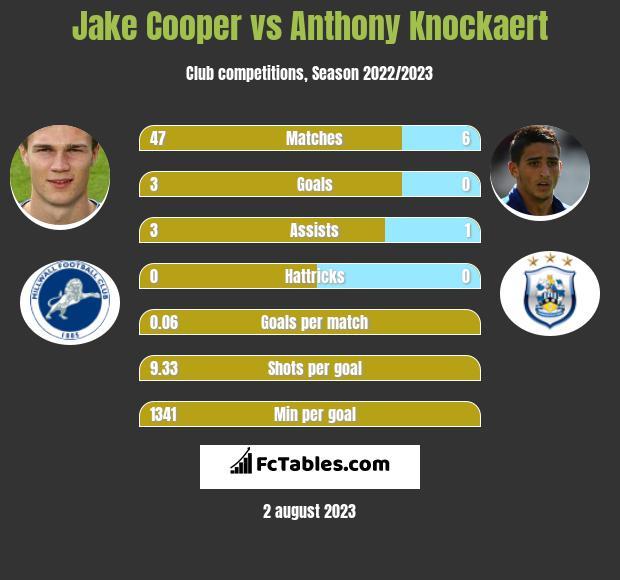 Jake Cooper vs Anthony Knockaert infographic