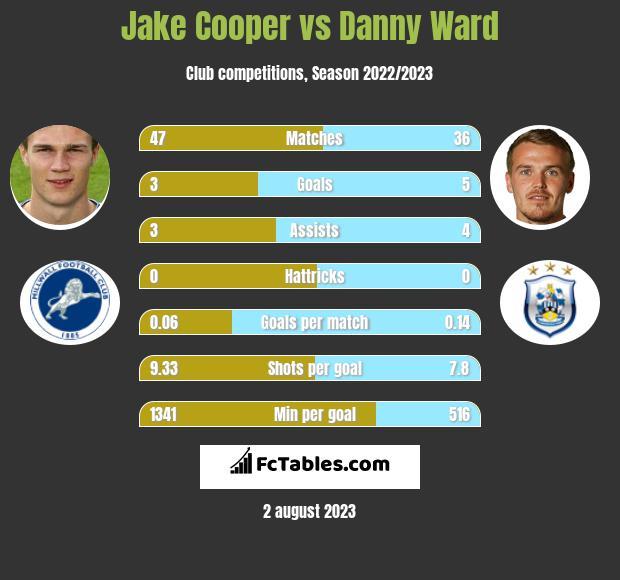 Jake Cooper vs Danny Ward infographic