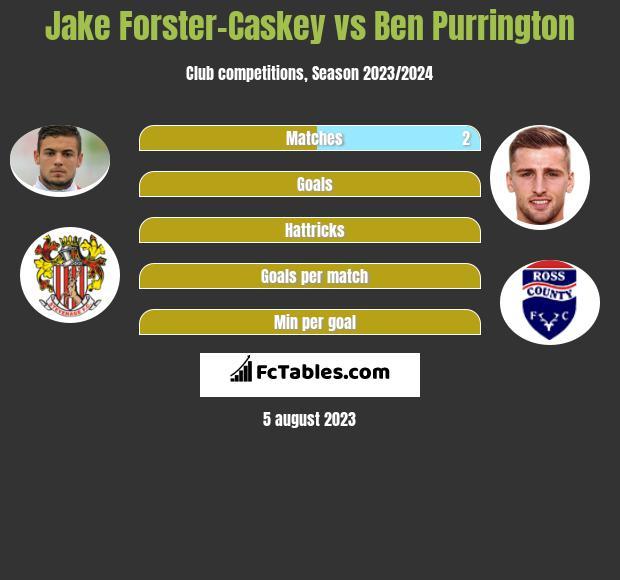 Jake Forster-Caskey vs Ben Purrington infographic