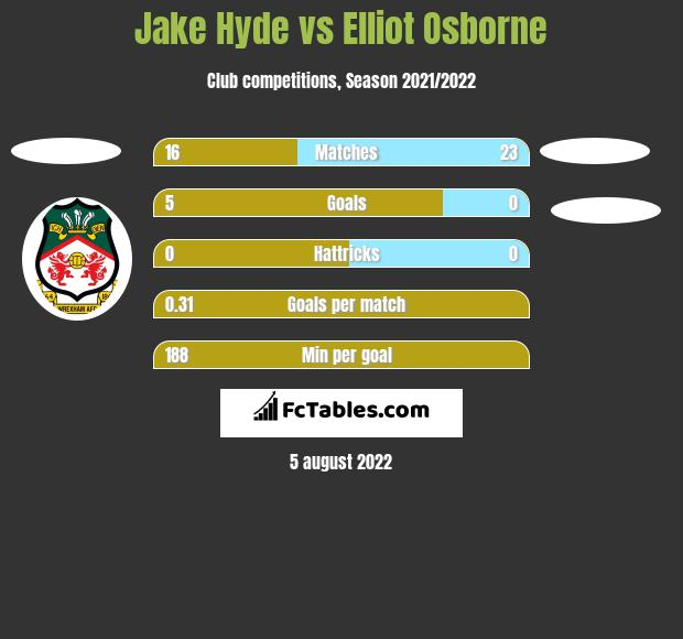 Jake Hyde vs Elliot Osborne h2h player stats