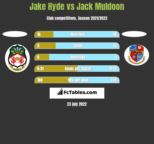 Jake Hyde vs Jack Muldoon h2h player stats