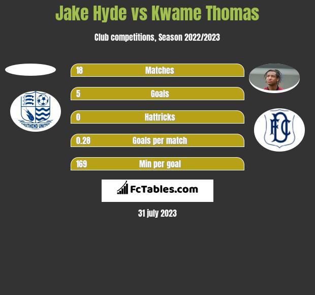 Jake Hyde vs Kwame Thomas h2h player stats