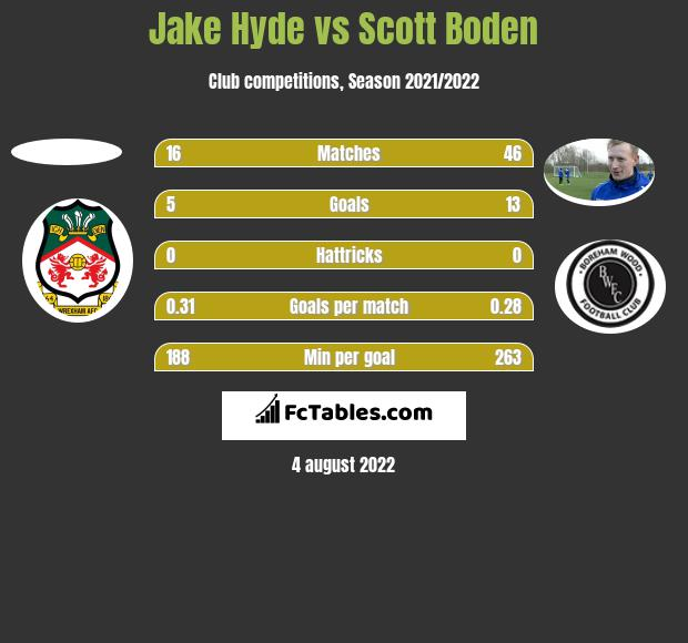 Jake Hyde vs Scott Boden h2h player stats