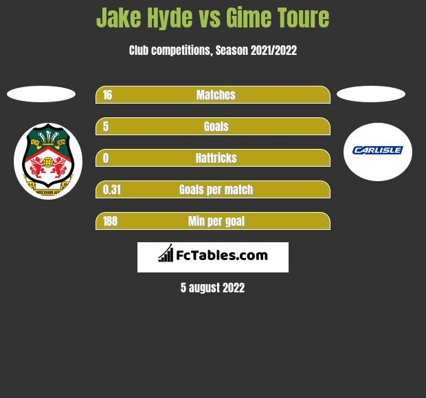 Jake Hyde vs Gime Toure h2h player stats