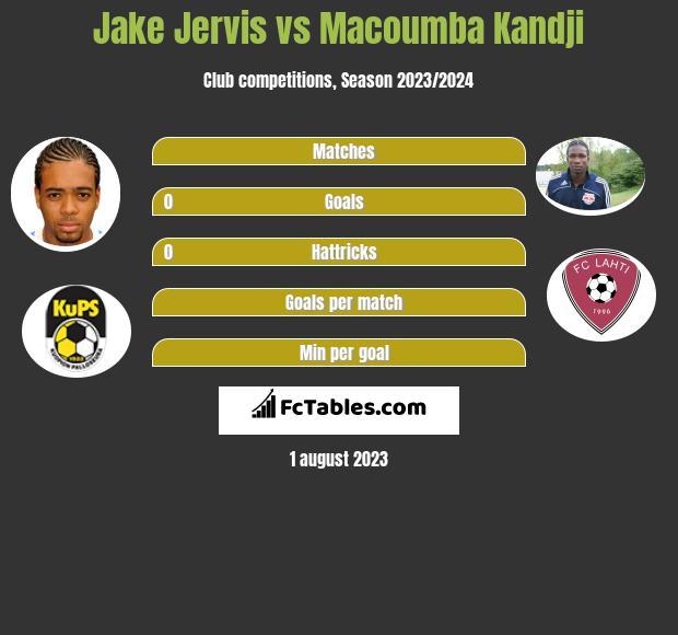 Jake Jervis vs Macoumba Kandji h2h player stats