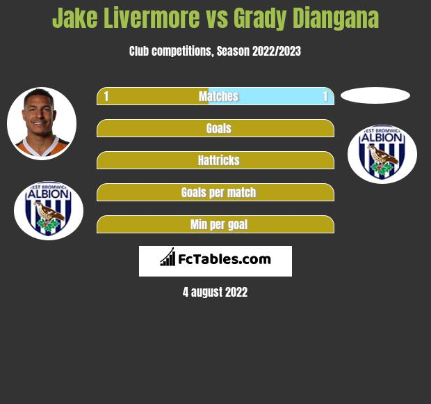 Jake Livermore vs Grady Diangana infographic