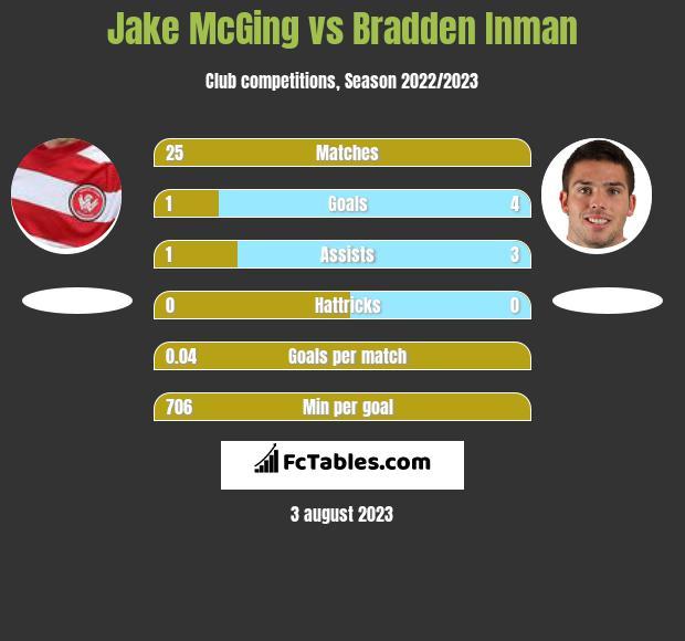 Jake McGing vs Bradden Inman infographic