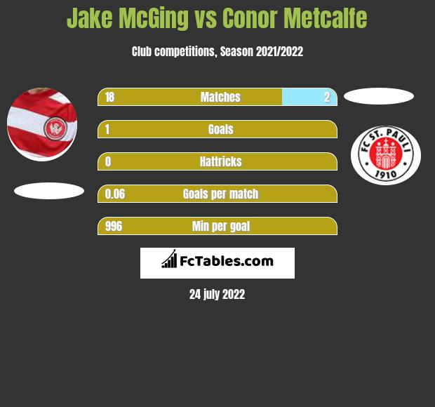 Jake McGing vs Conor Metcalfe infographic