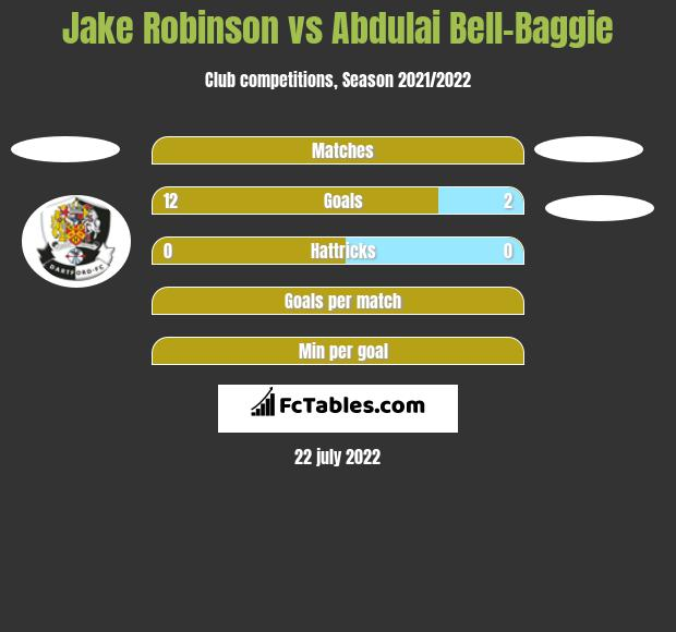 Jake Robinson vs Abdulai Bell-Baggie h2h player stats