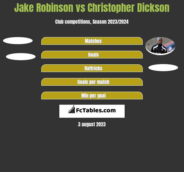 Jake Robinson vs Christopher Dickson h2h player stats