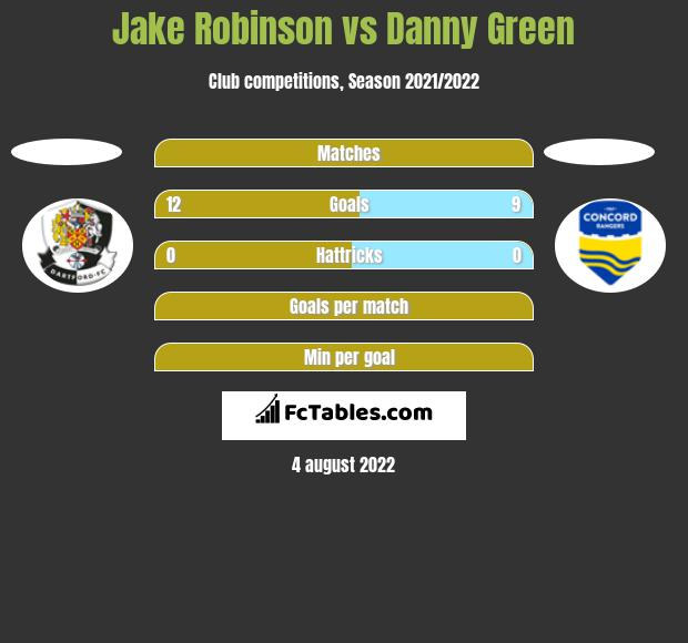 Jake Robinson vs Danny Green h2h player stats