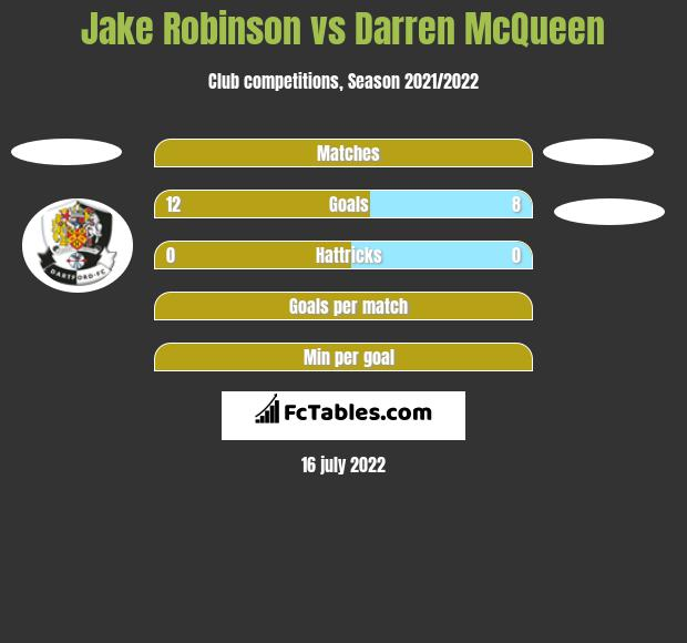 Jake Robinson vs Darren McQueen h2h player stats