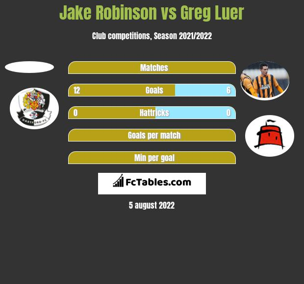 Jake Robinson vs Greg Luer h2h player stats