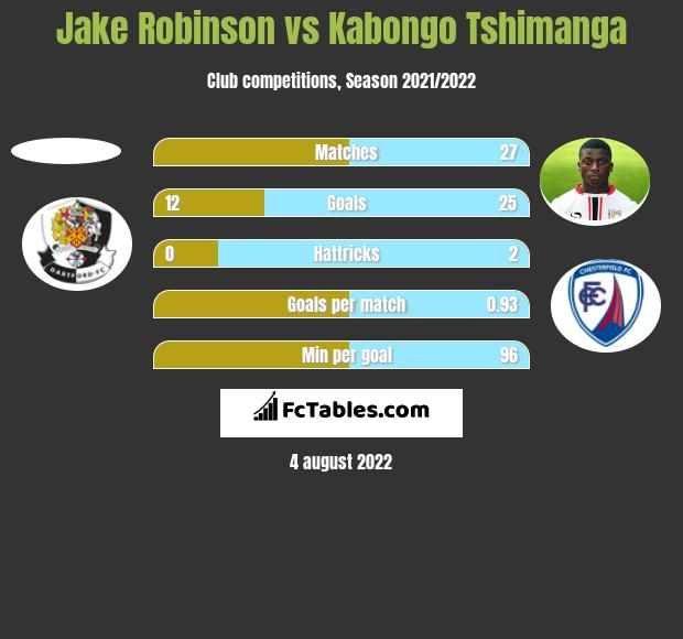 Jake Robinson vs Kabongo Tshimanga h2h player stats
