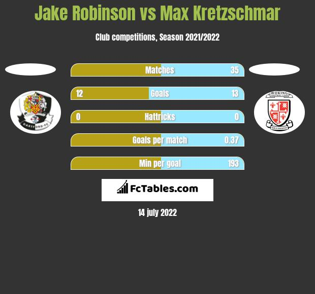 Jake Robinson vs Max Kretzschmar h2h player stats