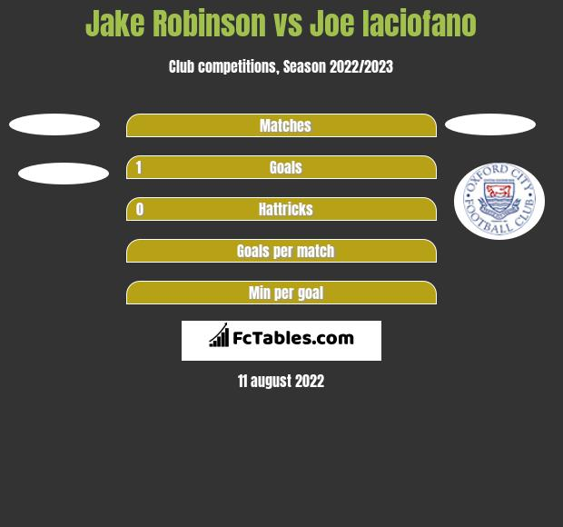 Jake Robinson vs Joe Iaciofano h2h player stats