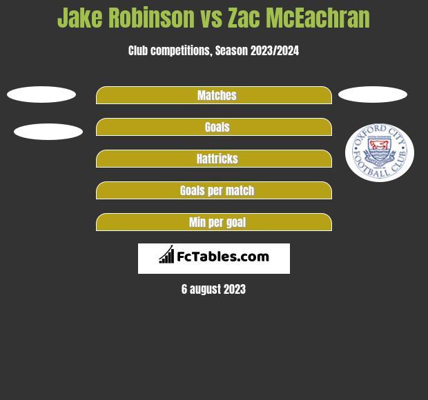 Jake Robinson vs Zac McEachran h2h player stats
