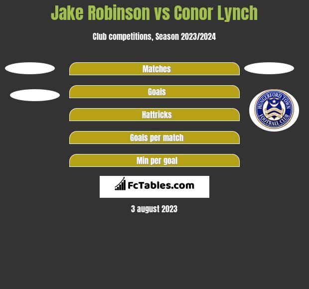 Jake Robinson vs Conor Lynch h2h player stats