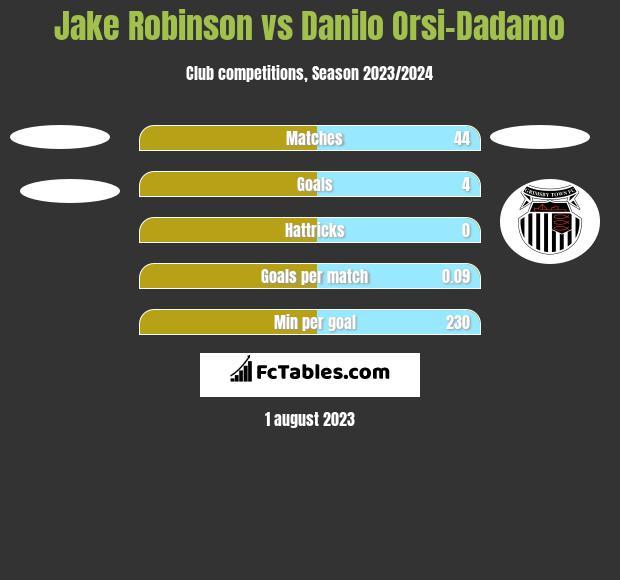 Jake Robinson vs Danilo Orsi-Dadamo h2h player stats